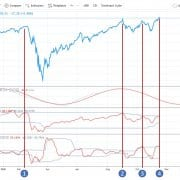 technical signals based on cycles in the s&p 500 index