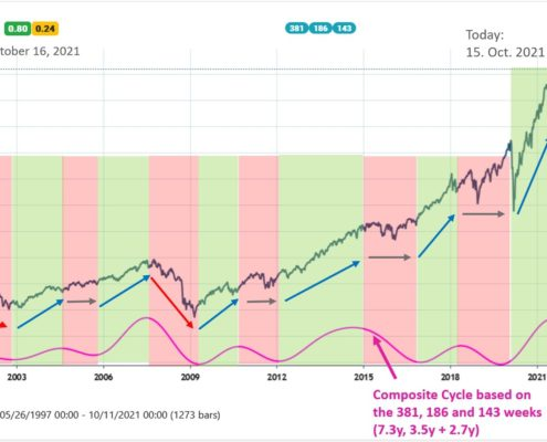 S&P500 weekly chart
